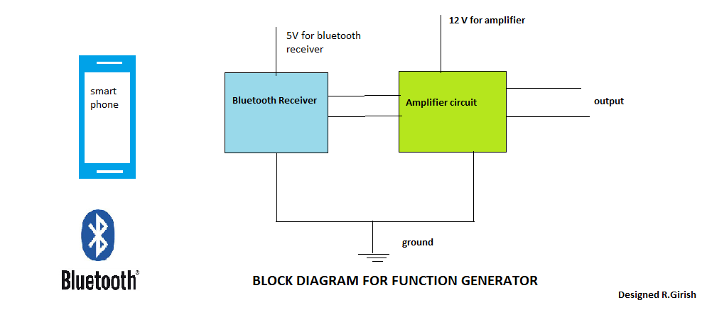 Bluetooth Function Generator Circuit ~ Electronic Circuit Projects