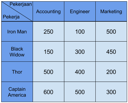 contoh tabel penugasan dummy