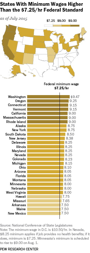 States with minimum wages higher than the $7.25/hr federal standart
