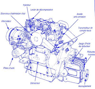 guide comment comment est le fonctionnement des moteurs diesel. Black Bedroom Furniture Sets. Home Design Ideas