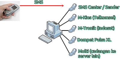 cara bisnis server pulsa