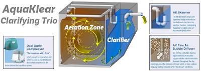 AquaKlear's amazing Clarifying Trio produces high quality recycled water
