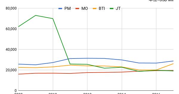 bti 株価