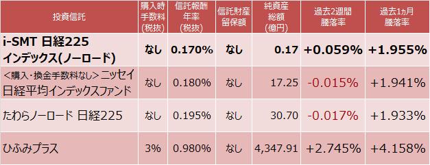 i-SMT 日経225インデックス(ノーロード)、<購入・換金手数料なし>ニッセイ日経平均インデックスファンド、たわらノーロード 日経225、ひふみプラス成績比較表