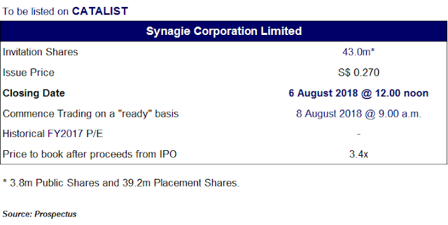 Synagie Corporation Limited - IPO Statistics - Singapore