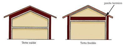 tipi di copertura- tetto caldo non ventilato e tetto freddo