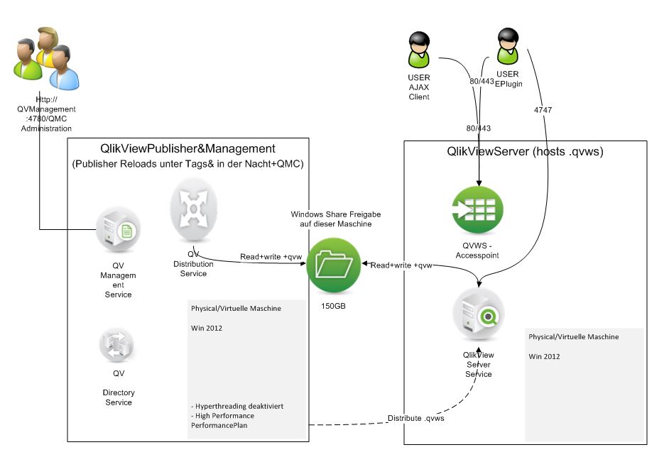Qlikview qlik sense blog von heldendaten qlikview for Architecture qlikview