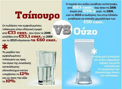 Καταναλώσεις Τσίπουρου και Ούζου
