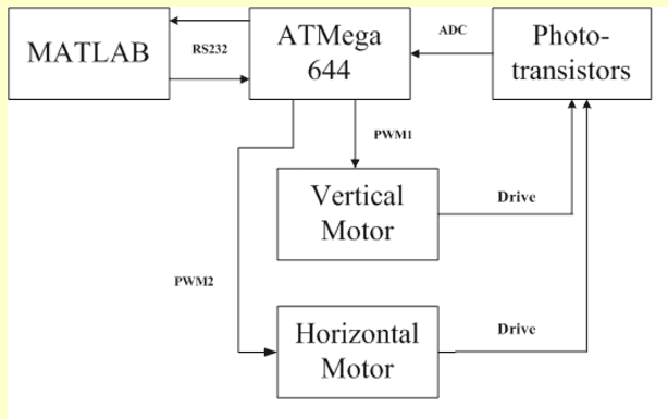 Block Diagram of Image Scan using Phototransistor Array