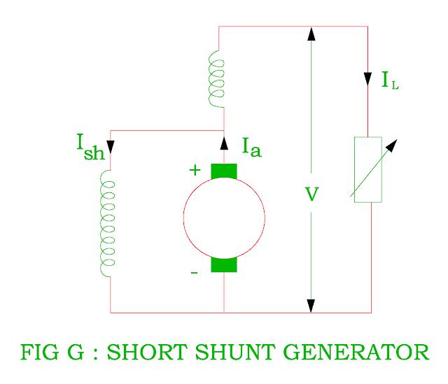 short shunt generator