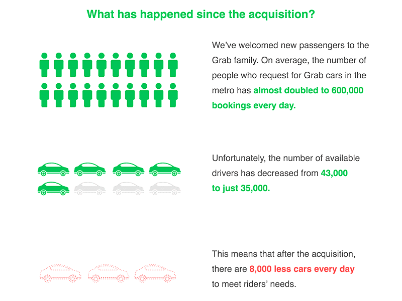 Grab tells us why it's been harder to book a ride lately