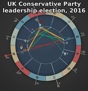 Astrology who will be the next Conservative leader