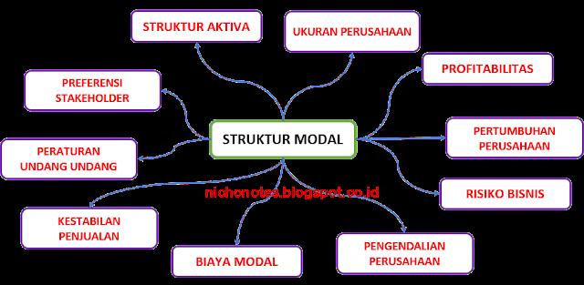 tabel faktor struktur modal