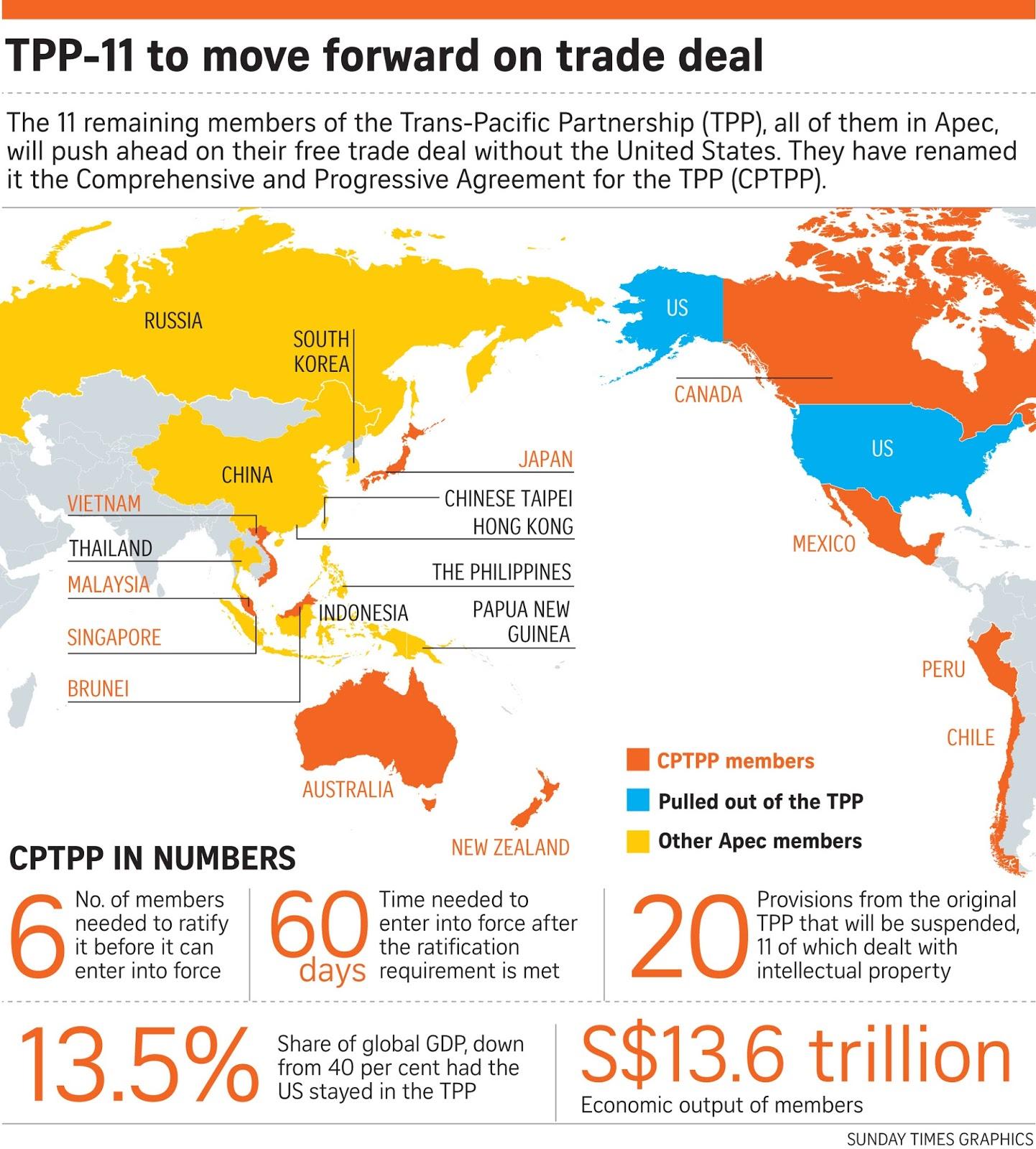 Resultado de imagen para new trans pacific trade partnership