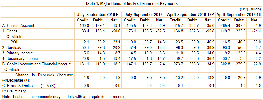 India's Balance of Payments in 2nd Quarter (Jul-Sep) of 2018