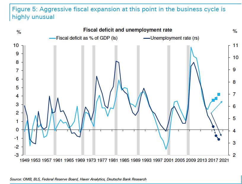 DB warns of US debt crisis.