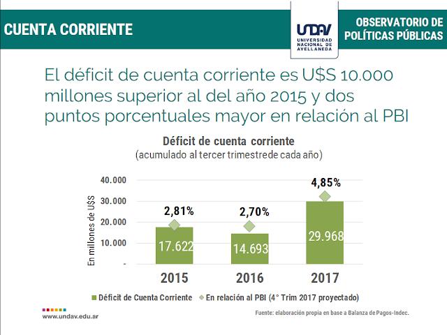 Emisión de deuda, déficit comercial y estímulo de la bicicleta financiera: la economía macrista es un esquema insostenible