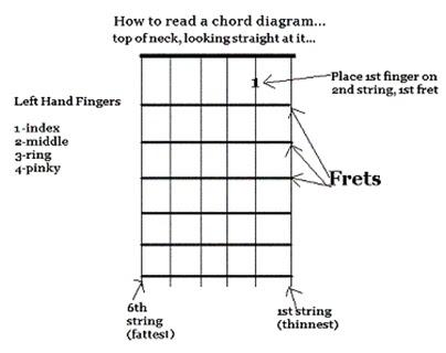 guitar beginners basic guitar chords. Black Bedroom Furniture Sets. Home Design Ideas