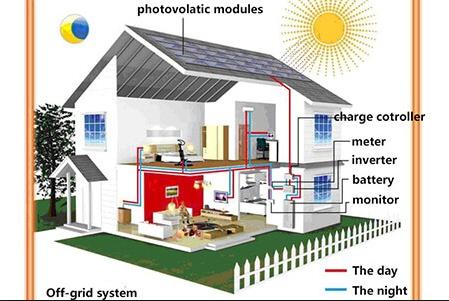 Điện mặt trời hòa lưới cho doanh nghiệp