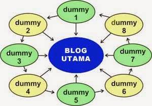 Ampuh Mendapatkan Banyak Trafik dari Dummy Blog