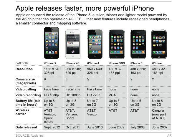Iphone comparison chart also techno idol rh technoidolspot