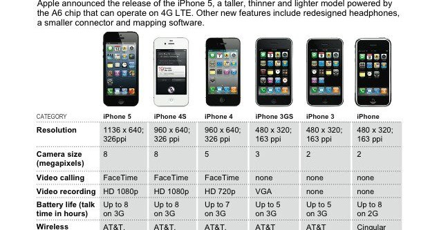 Iphone Timeline History