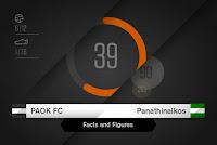 Facts & Figures για το ΠΑΟΚ - Παναθηναϊκός