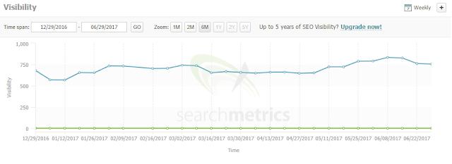 wykres widoczności strony w Google