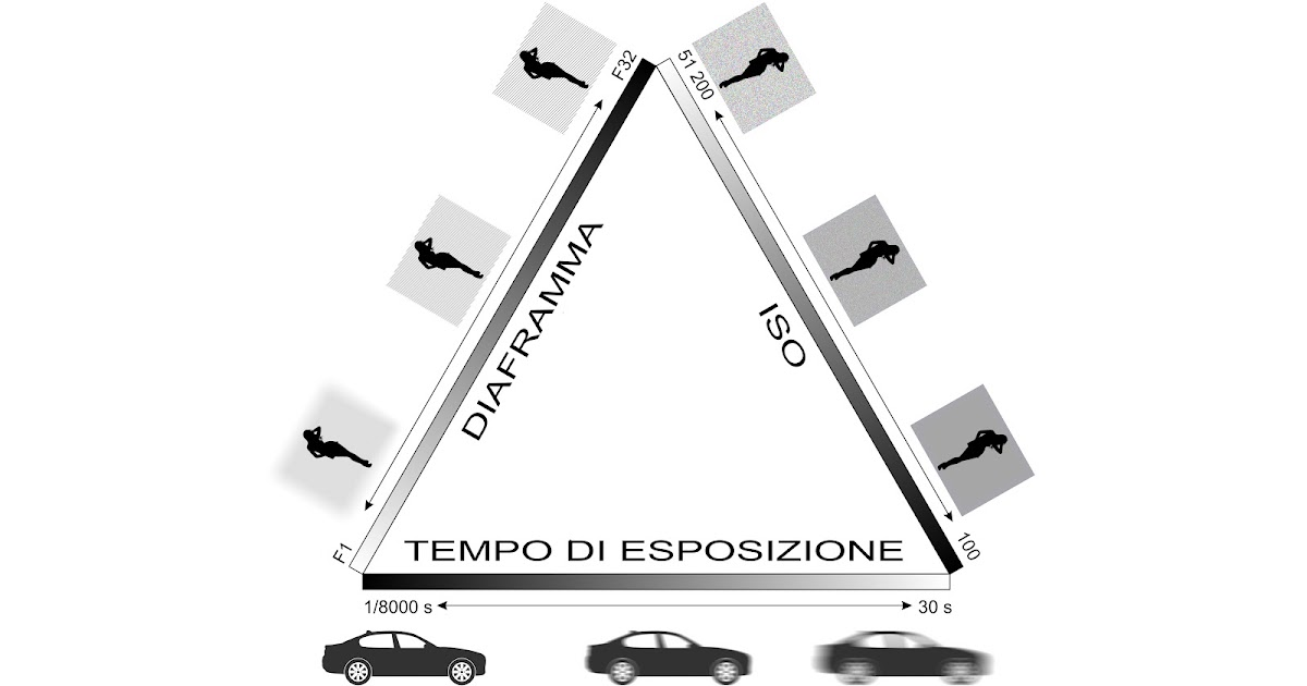 Come regolare ISO, diaframmi, profondità di campo e tempi di esposizione - Corso di Fotografia - Lezione 20