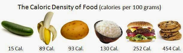 Foods That Burn More Calories Than Eating Them