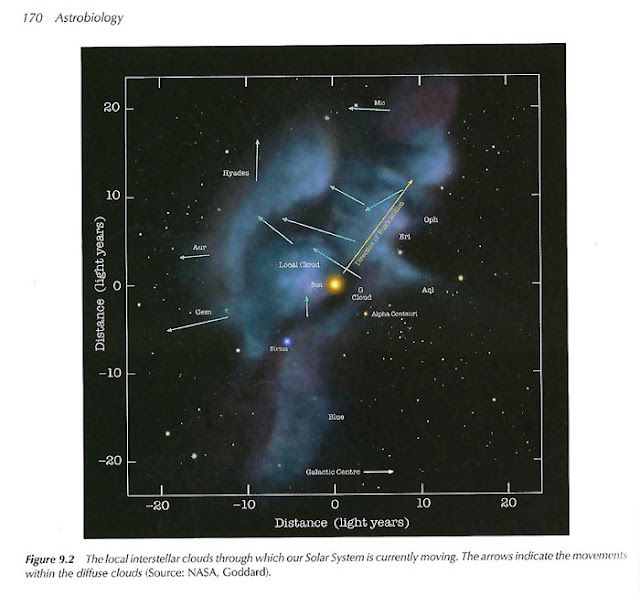 Molecular clouds near Earth (Courtesy:  Astrobiology by Charles Cockell)