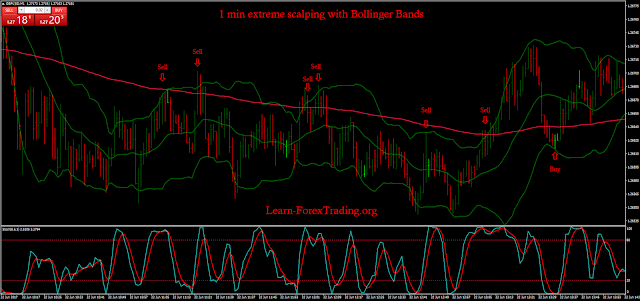 Bollinger bands 1 min scalping