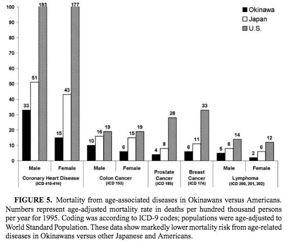 okinawana japanese vs amarican health statistics