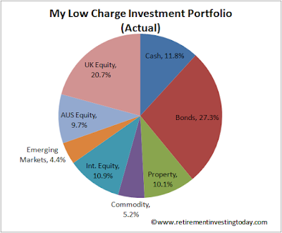 My Actual Low Charge Investment Portfolio