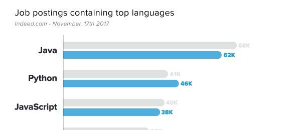 6 bahasa programming populer saat ini