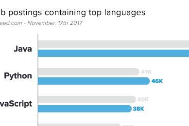 7 bahasa programming  yang masih top di tahun 2021