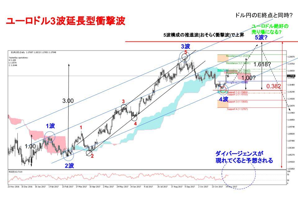 ユーロドル為替相場日足チャート