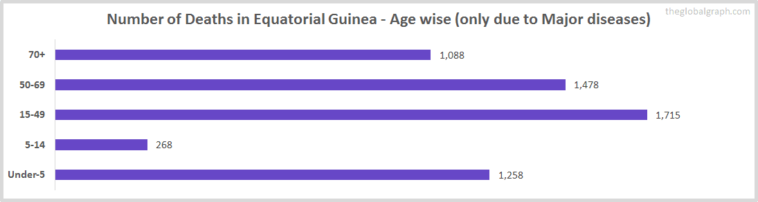 Number of Deaths in Equatorial Guinea - Age wise (only due to Major diseases)