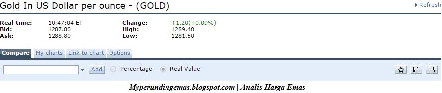 Adakah Harga Emas Bakal Mencecah $1300 Seaun?