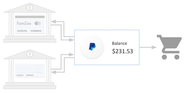 PayPal Usage Diagram