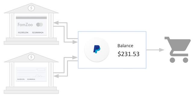 PayPal Usage Diagram