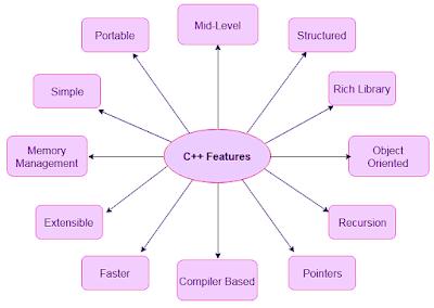 Beberapa Fitur yang ada pada bahasa pemrogramanb C ++