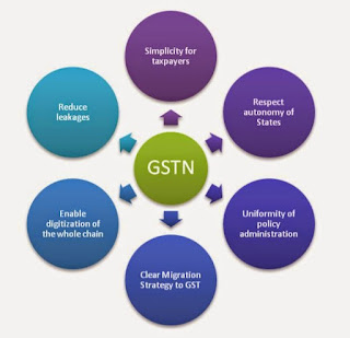 gst network uses