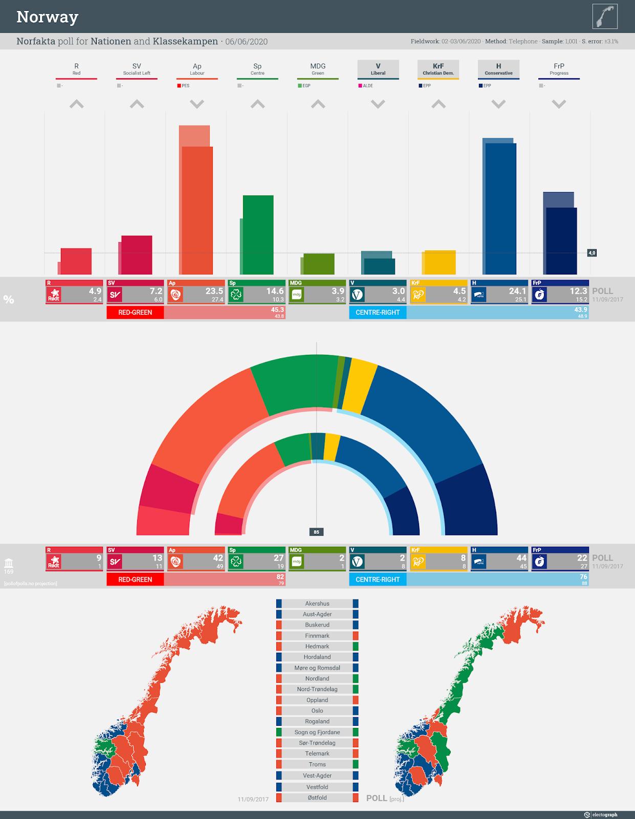 NORWAY: Norfakta poll chart for Nationen and Klassekampen, 6 June 2020