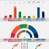 NORWAY · Norfakta poll 06/06/2020: R 4.9% (9), SV 7.2% (13), Ap 23.5% (42), Sp 14.6% (27), MDG 3.9% (2), V 3.0% (2), KrF 4.5% (8), H 24.1% (44), FrP 12.3% (22)