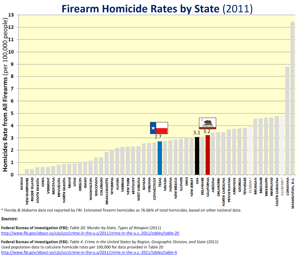 a paper on homicide rate in oakland california Oakland, ca has a crime index of 5,05332, which ranked #460 in california multi-years oakland crime count, police force, and hate crime data included as well.