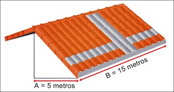 medidas do telhado