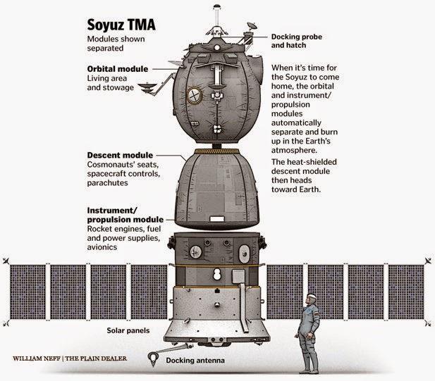 russian spacecraft soyuz - photo #8