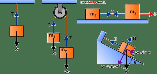 Kumpulan rumus gaya tegangan tali