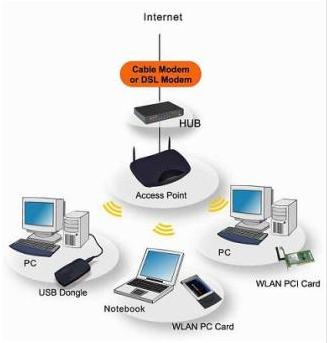 Pengertian Manajemen (Jaringan) Network